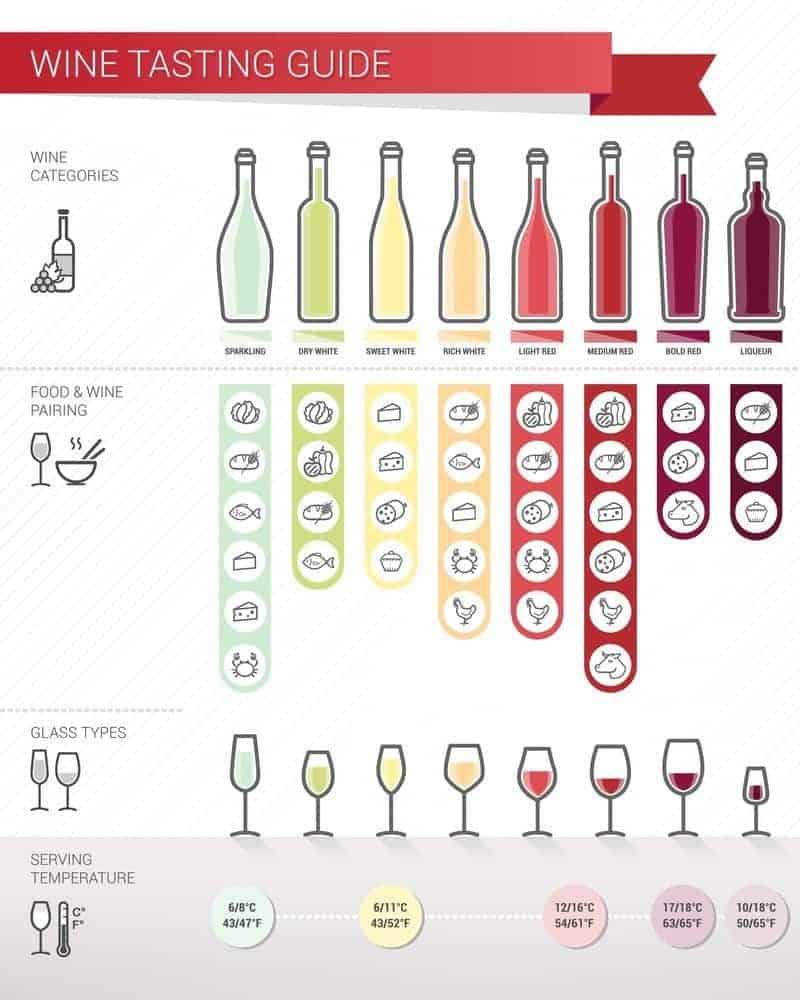 wine temperature chart