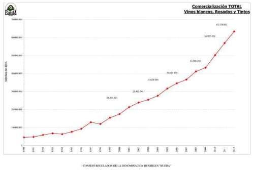 Evolución ventas 1990_2012 d.o. rueda