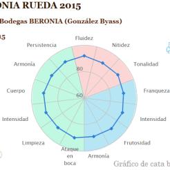 BERONIA RUEDA 2015