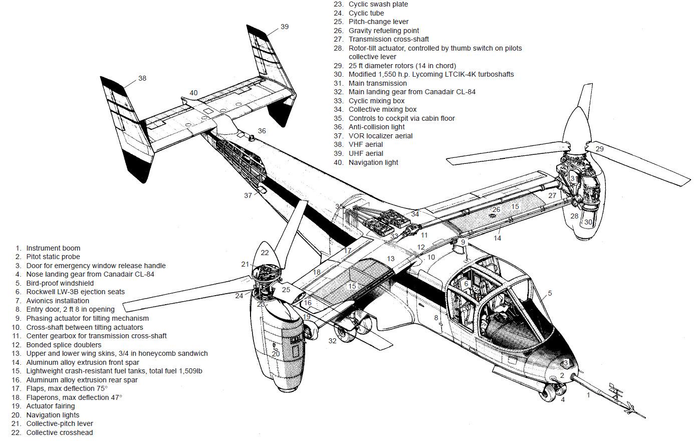 Bell Boeing V-22 Osprey PDF eBook + Aircraft Flight