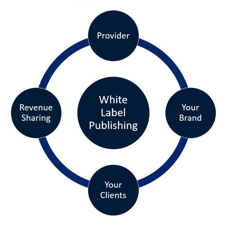 White Label Book Publishing