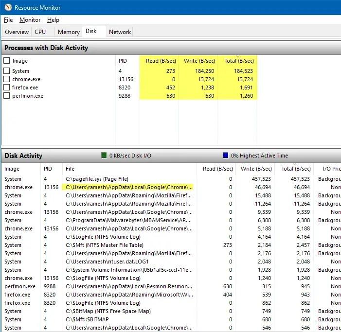 resource monitor resmon.exe read bytes i/o write bytes
