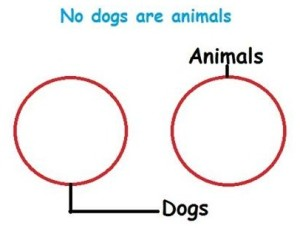 No dogs are animals
