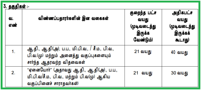Tnpsc Vao Notification Recruitment Eligibility Model Previous year Question Papers 2017