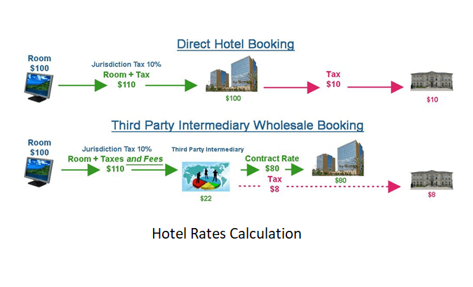 Hotel rates for holiday season 2019