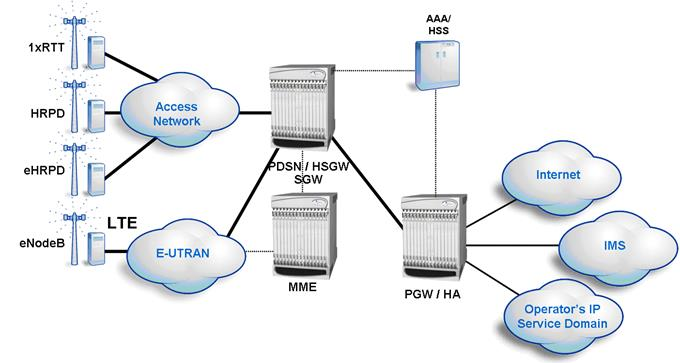 LTE System Architecture