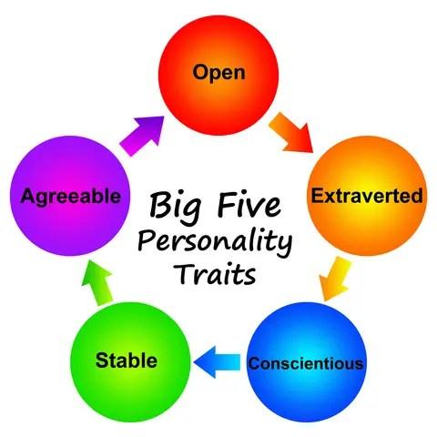 big five personality traits betting