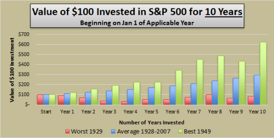 Value of $100 Invested in S&P 500