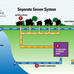 French Drain Design Diagram Boat Plug Light Wiring Winnipeg.ca (ud) : Water And Waste Sewage Wastewater Collection System Operation Separate ...
