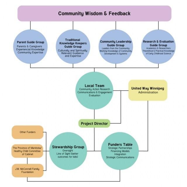 Community Wisdom & Feedback flowchart