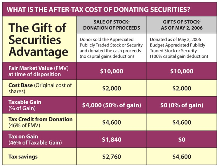 The Gift of Securities Advantage table