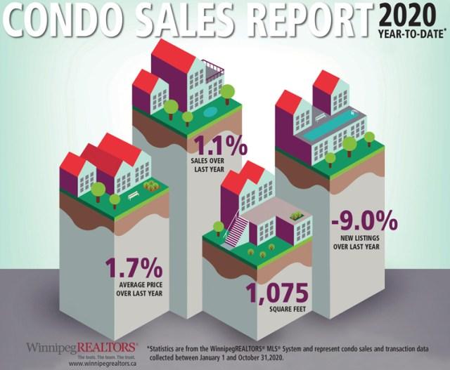 Condo-Sales-Report--YTD-October-2020.jpg (133 KB)