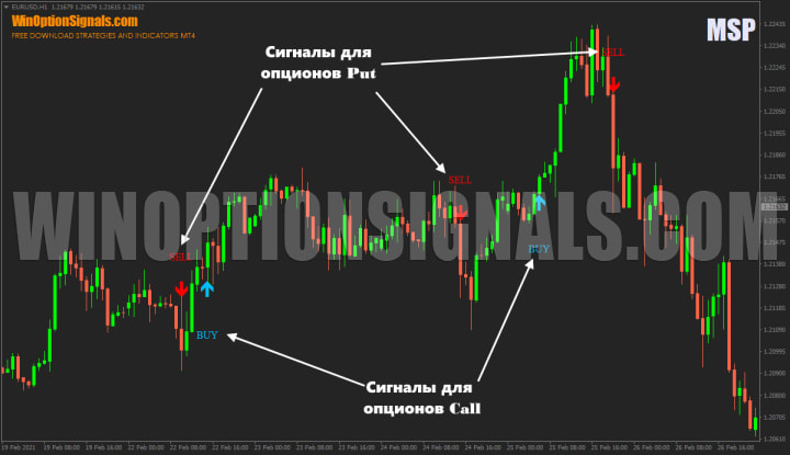 signals from the MSP Indicator