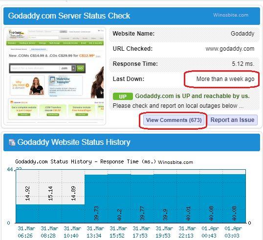 История работоспособности сервера Godaddy