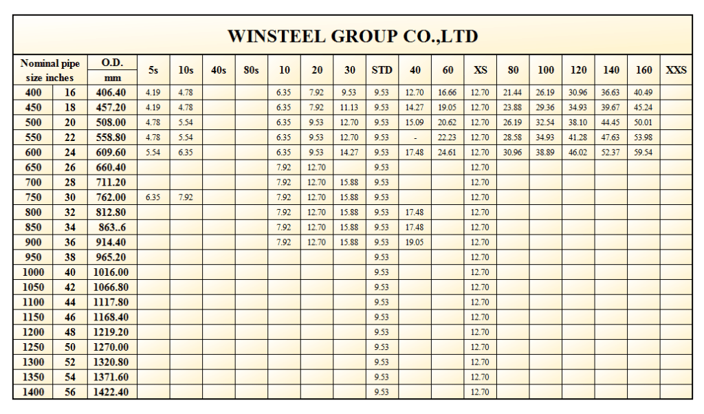 Steel Pipe Column Sizes - Ronniebrownlifesystems