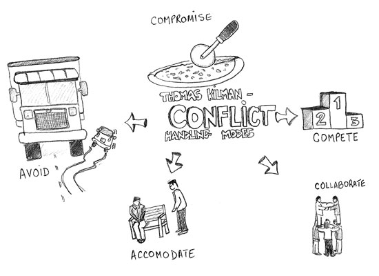 WINSTON NORONHA » Blog Archive » Conflict handling modes