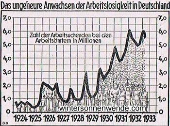 Das ungeheure Anwachsen der Arbeitslosigkeit in Deutschland