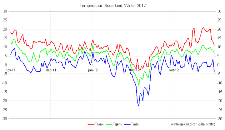 winter_2012_nederland_temperatuur