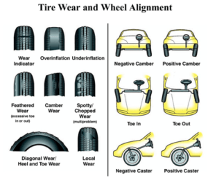 Tyre Inspection Imperative