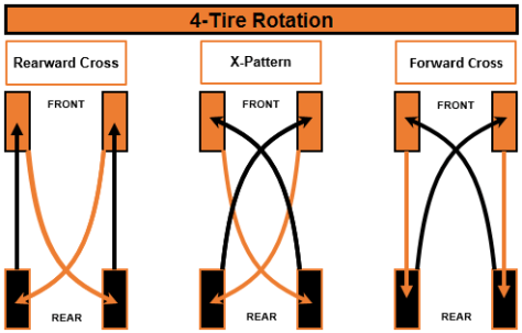 WHY ROTATE TYRES