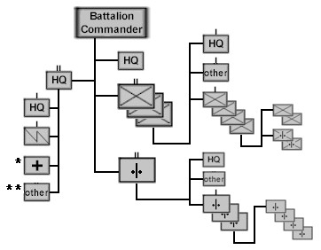 Comparison of Finnish and Soviet infantry units during the