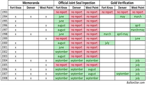 Gold Inspection Reports Deep Storage