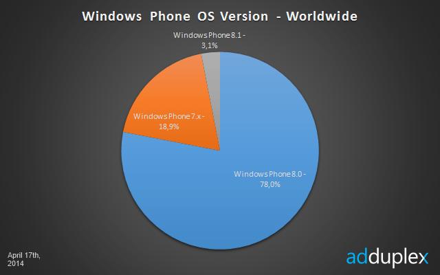 Windows Phone AdDuplex April