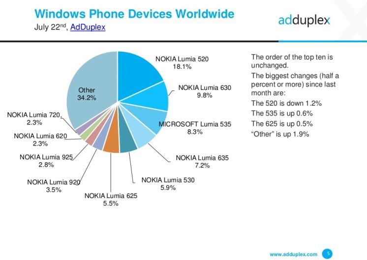adduplex-windows-phone-device-statistics-for-july-2015-5-1024
