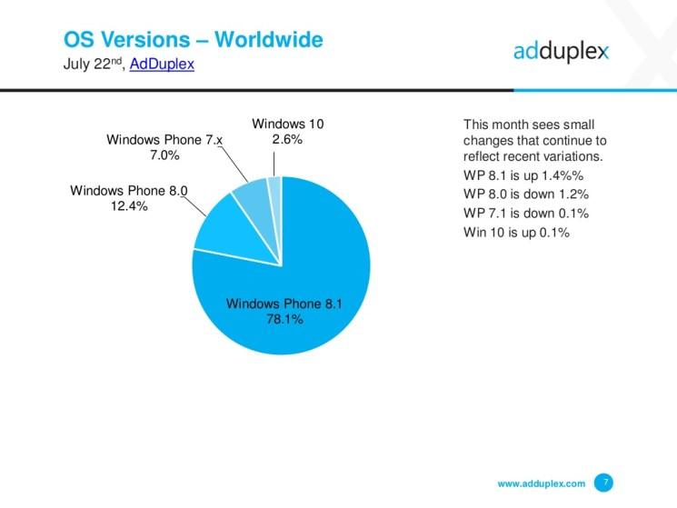 adduplex-windows-phone-device-statistics-for-july-2015-7-1024