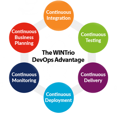 The-WINTrio-DevOps-Advantage
