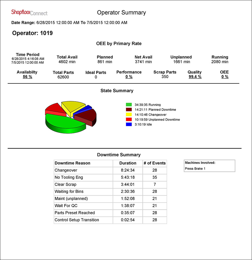 Machine Downtime OEE Reports  Production Monitoring Software