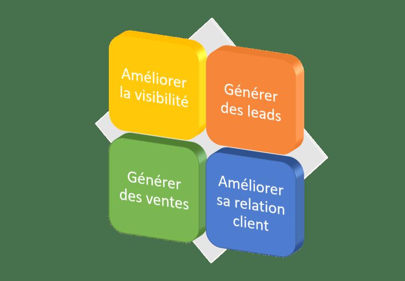 objectifs développement web
