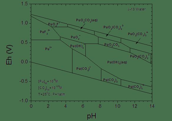 Appendix SOTERM: Actinide Chemistry Source Term
