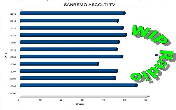 Ascolti televisivi milionari? Giusto Sanremo.