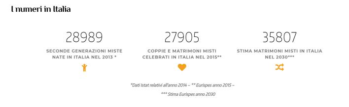coppie miste in Italia