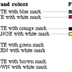 Cat5e Wall Jack Wiring Diagram Dell Inspiron 530 Motherboard Doing Your Own Telephone Showing Color Conventions For Eight Strand Wire