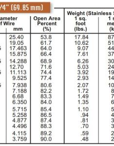 square opening space cloth wire mesh specifications also specification tables cleveland rh wirecloth
