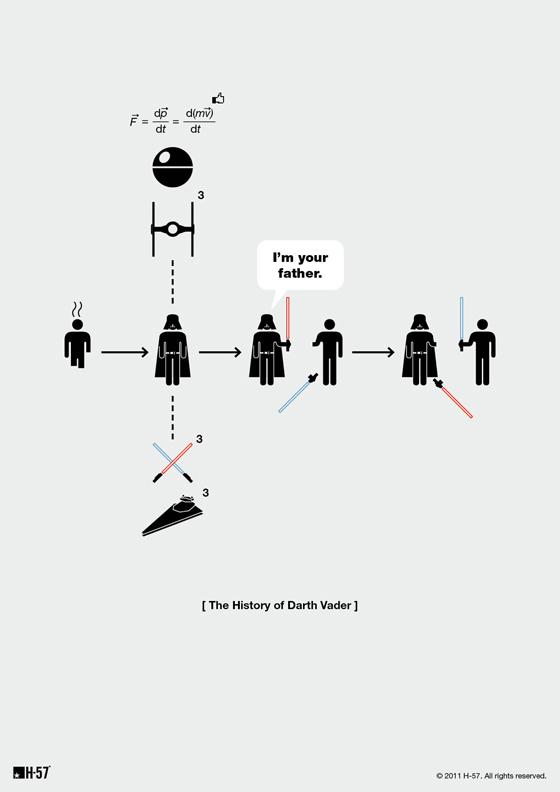 History of Darth Vader