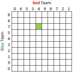 Sample Football Squares Grid