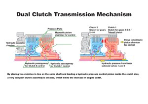 Honda Brings Dual Clutches to Motorcycles | WIRED