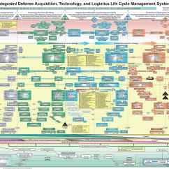 Logistics Spaghetti Diagram Tornado Example Pentagon 39s Craziest Powerpoint Slide Revealed Wired