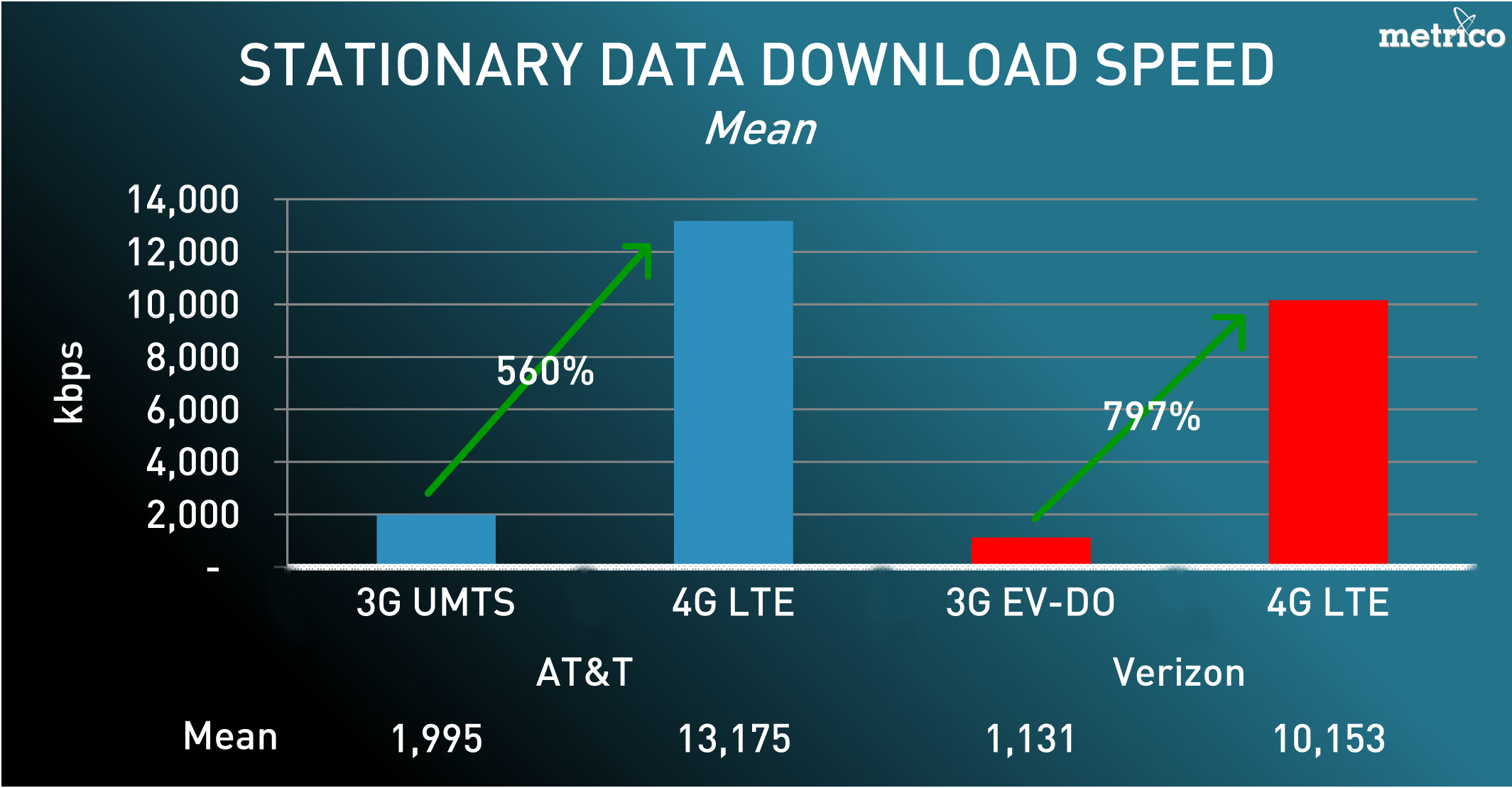 Study Shows AT&T's LTE Network Is Faster Than Verizon's — For Now | WIRED