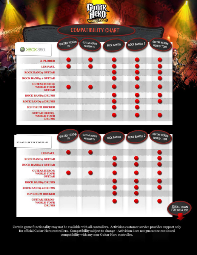 Official Guitar HeroRock Band Instrument Compatibility Chart WIRED