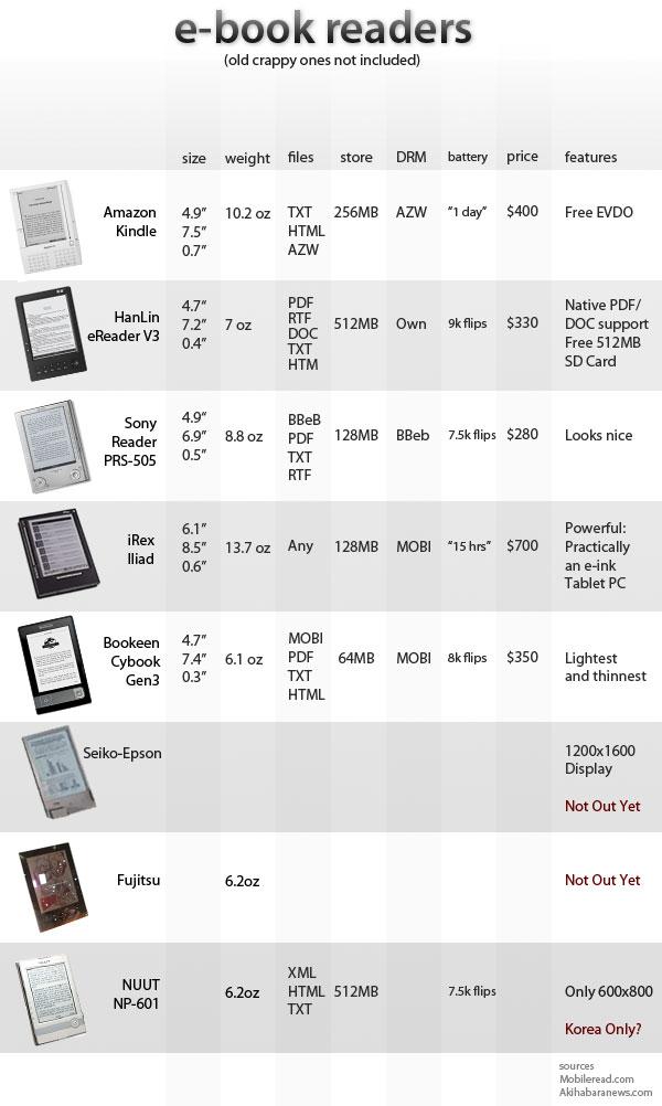 Wireds E-Book reader comparison chart