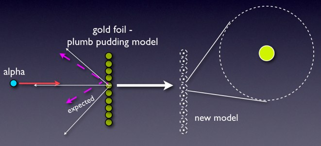 bohr rutherford diagram of helium tracker pro guide wiring the development atomic model | wired