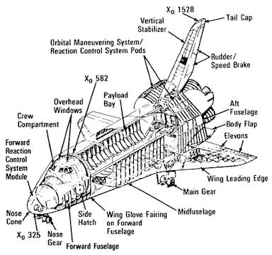 Passenger module for Shuttle / Interplanetary