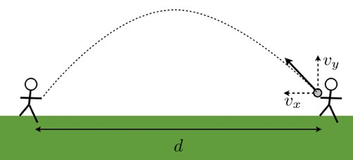 Vertical Force Diagram When Velocity Is Constant