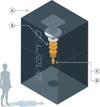 Image result for google quantum comp