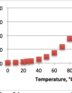 plot of the vapor pressure water in mm hg vs temperature  also harebrain corner essays by curt hare rh wiredchemist