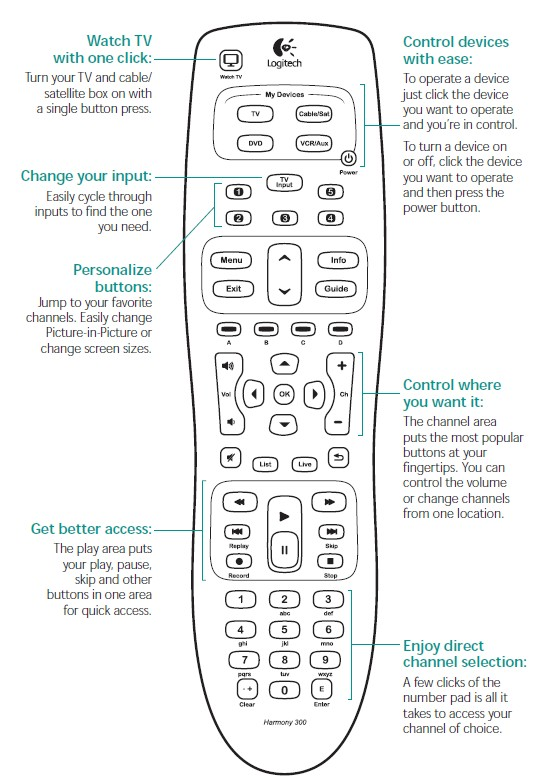 Logitech Harmony 300i universal remote control for cut